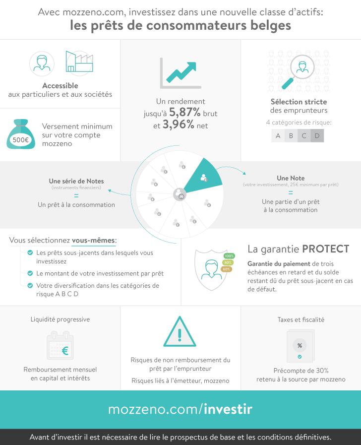 Investissez dans une nouvelle classe d'actifs: les prêts de consommateurs belges