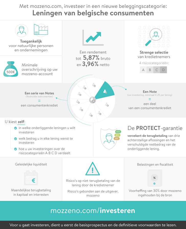 Met mozzeno.com, investeer in een nieuwe beleggingscategorie: Leningen van belgische consumenten