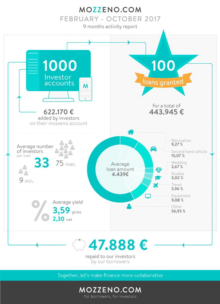 1000 investor accounts, 100 loans granted