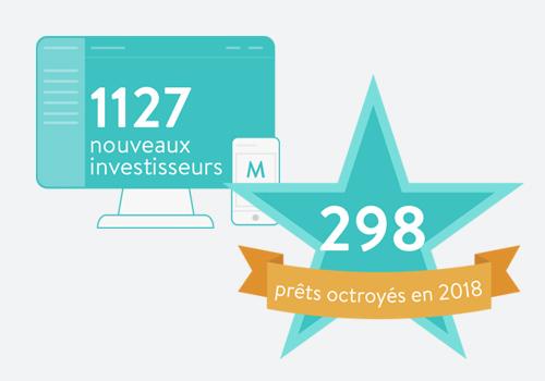 1127 nouveaux investisseurs, 298 prêts octroyés en 2018