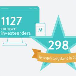 1127 nieuwe investeerders, 298 leningen toegekend